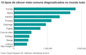 160204140208_2_common_cancers_624_portuguese